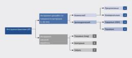 Инструменты LPKF ProtoMat — структура — Оборудование LPKF для печатных плат
